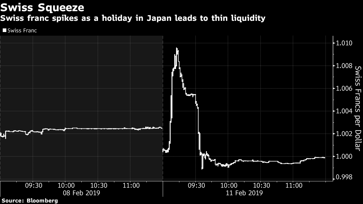 Swiss franc spikes as a holiday in Japan leads to thin liquidity