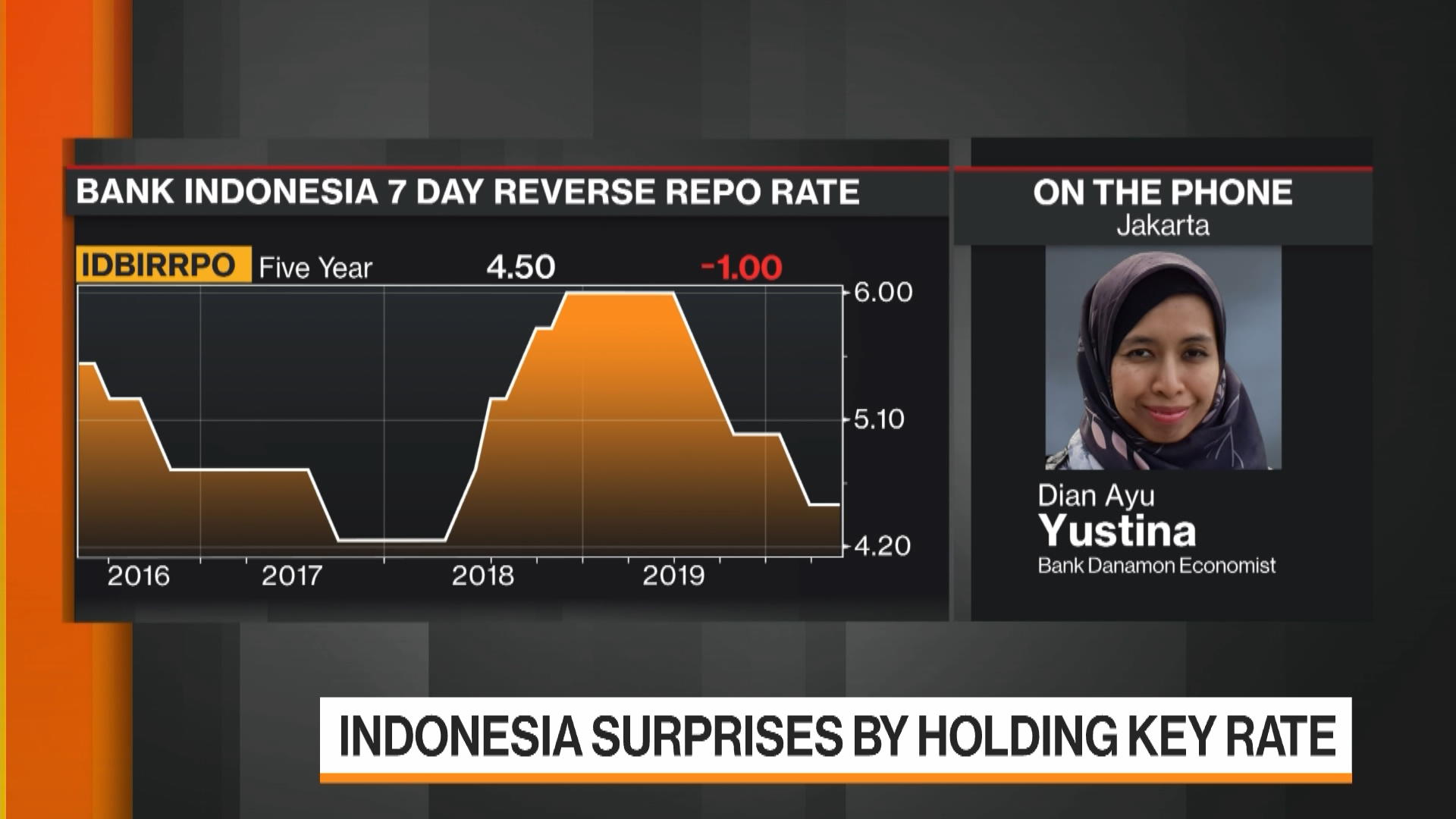 BDMN Indonesia Has Room To Lower Rates Further, Bank Danamon Says - Bloomberg