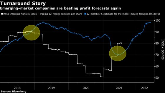 Traders Seek Growth in Emerging Markets as Recovery Angst Builds