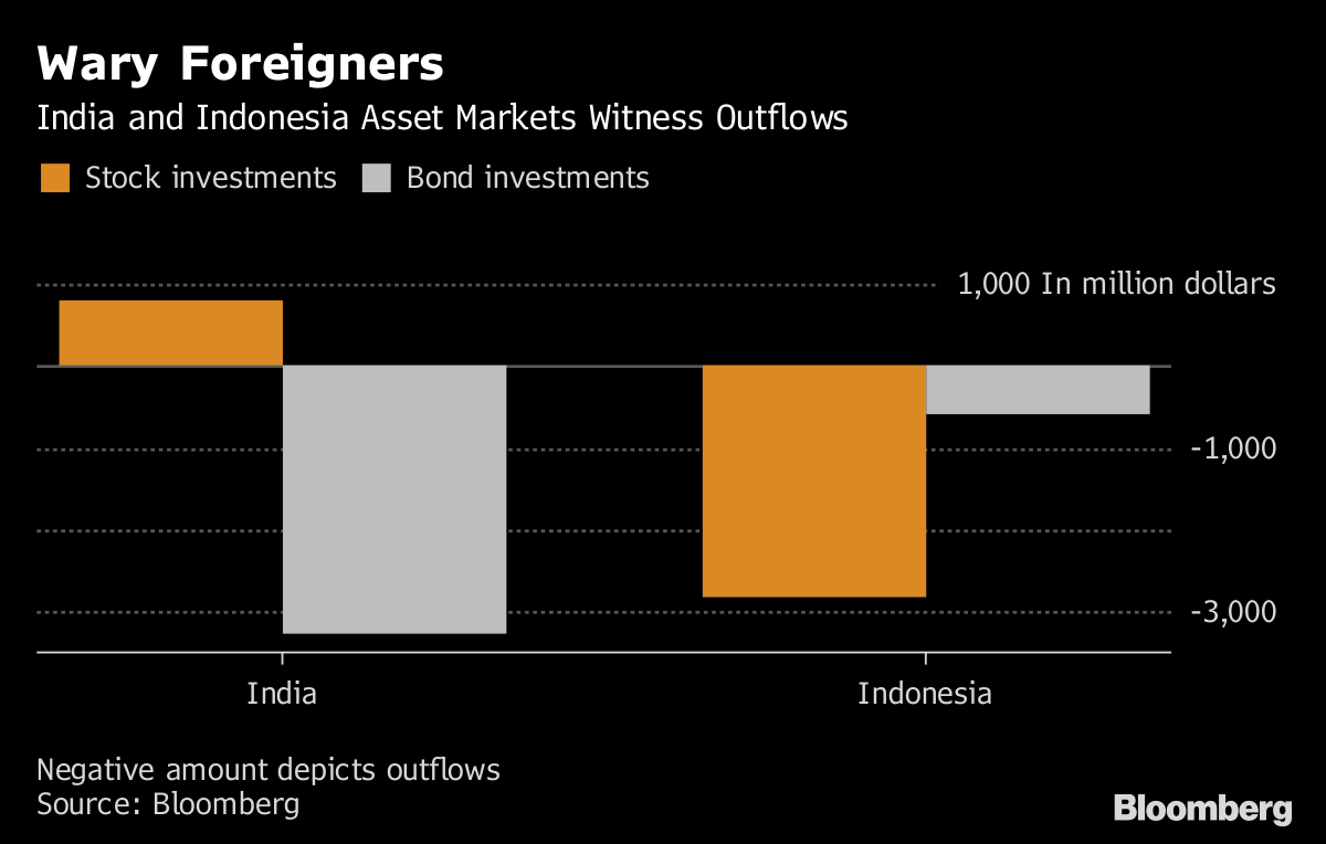 Is India Next to Hike After Indonesia Moves to Curb Market Rout?