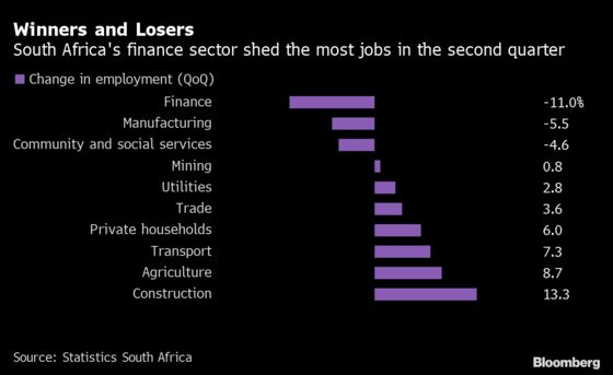 Finance Sector Hemorrhage Spurs Record South Africa Unemployment