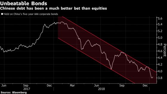 Top China Fund Sees Bonds Trouncing Stocks Again This Year