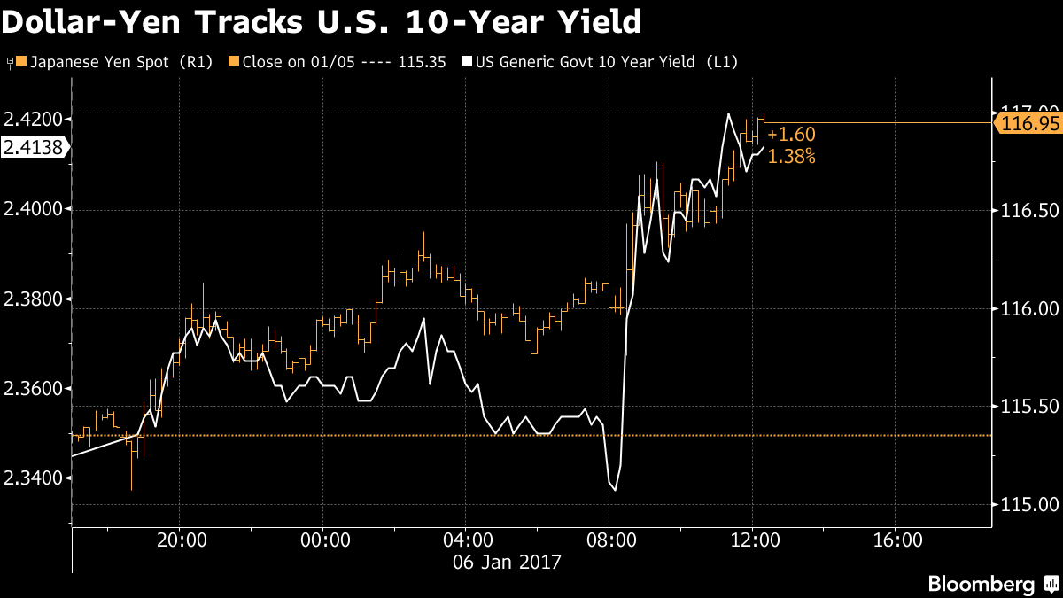 Yields slip after US Fed meeting minutes