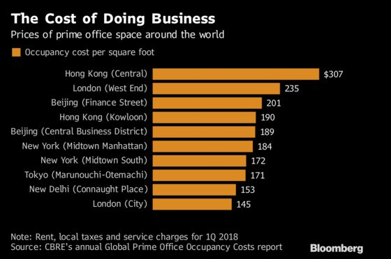 From Hong Kong to London to NYC, the Priciest Offices on Earth