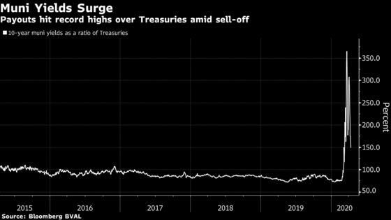Rich Muni Buyers Piled In During Record Crash, Reaping Big Gains
