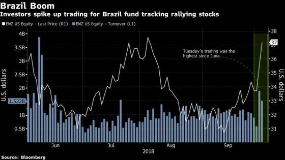 BlackRock's Brazil ETF Gets aSpike in Volume Ahead ofElection