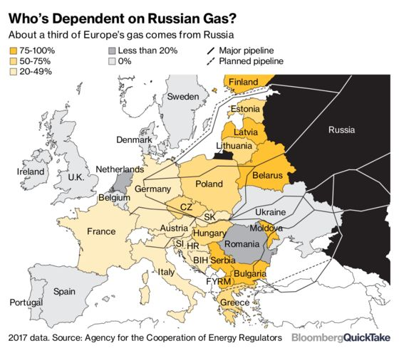 Europe's Gas Buyers Told to Prepare for Nord Stream 2 Delay