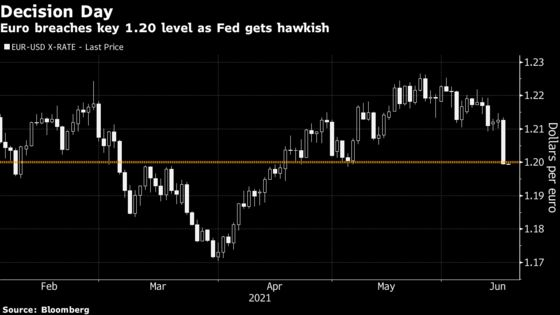 Fed Spurs Goldman, Deutsche Bank to Abandon Bullish View on Euro