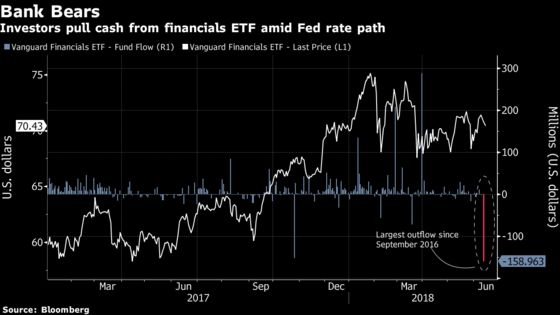 Financials ETF Bleeds Cash as Yield Curve Goes Flat: ETF Watch