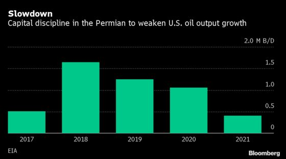 Shale Discipline Seen Curbing U.S. Oil Output Growth by Over 50%