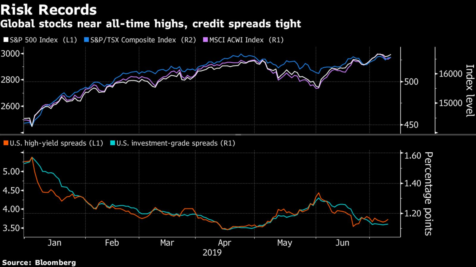 Global stocks near all-time highs, credit spreads tight
