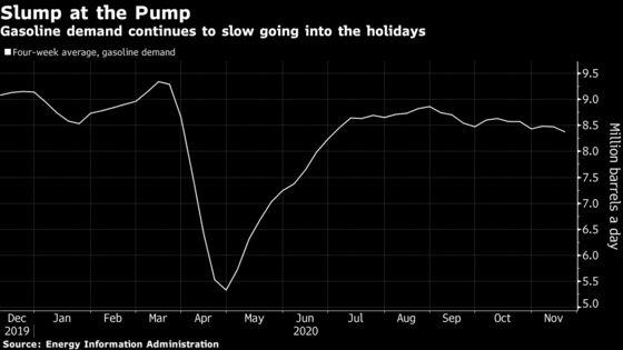 Thanksgiving Gasoline Slump Foreshadows Bleak Christmas