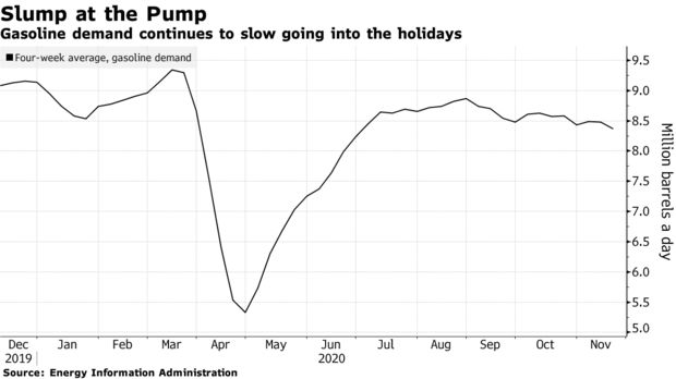 Gasoline demand continues to slow going into the holidays