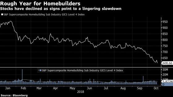 U.S. Homebuilders Fall as Analysts Warn of a 'Rocky' Path Ahead