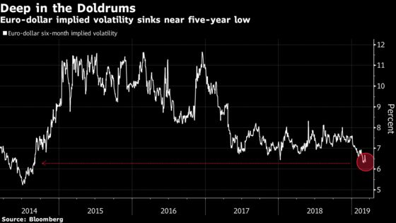 Janus Bond Chief Maroutsos Bets Volatility Is About to Break Out
