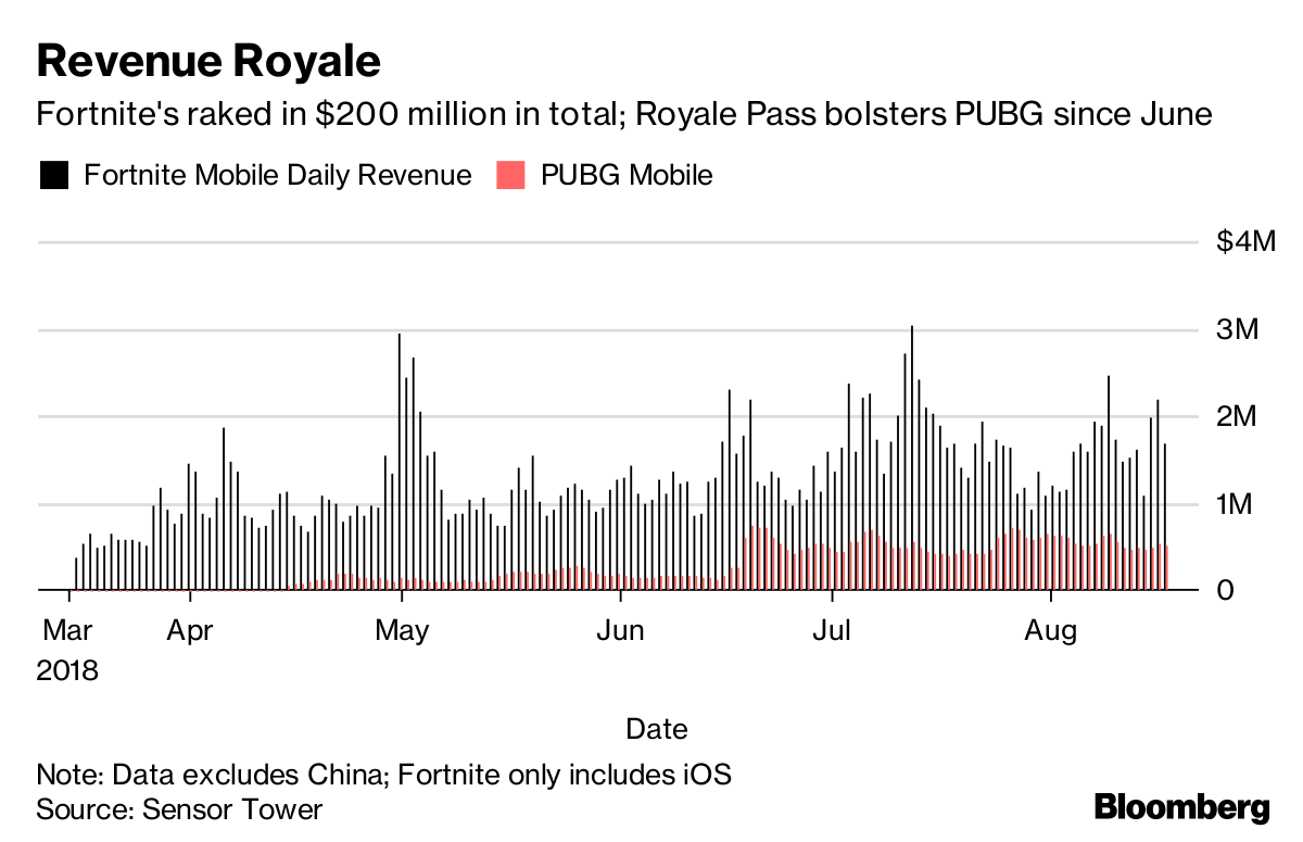 Tencent Needs Fortnite Help To Bring Popular Video Games to