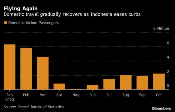 Indonesia Shortens Year-End Holiday to Contain Virus Surge