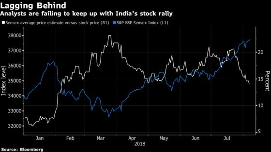 Analysts Fail to Keep Up With India's Record-Beating Stock Rally