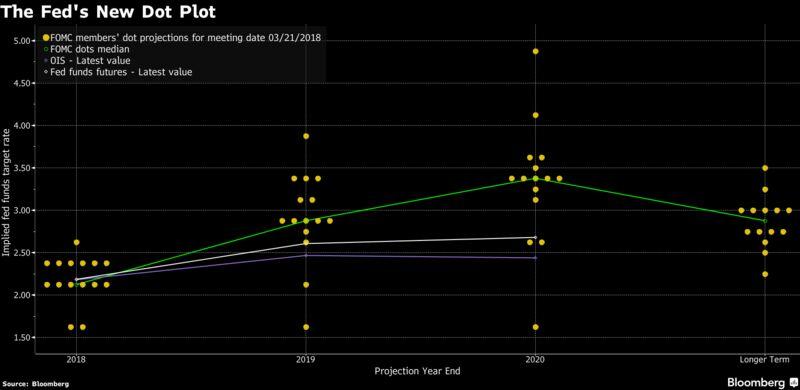 Fed nang lai suat lan dau trong nam 2018
