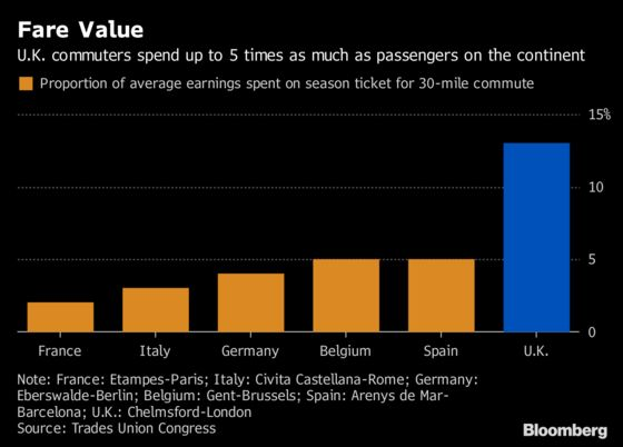U.K. Could Drop Train-Fare Link to Highest Measure of Inflation