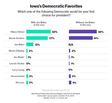 politics articles moines register bloomberg iowa poll republicans