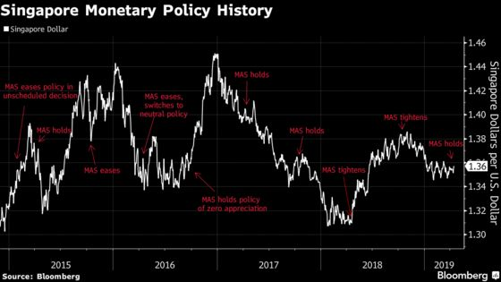 Singapore Central Bank Keeps Policy Settings as Growth Slows