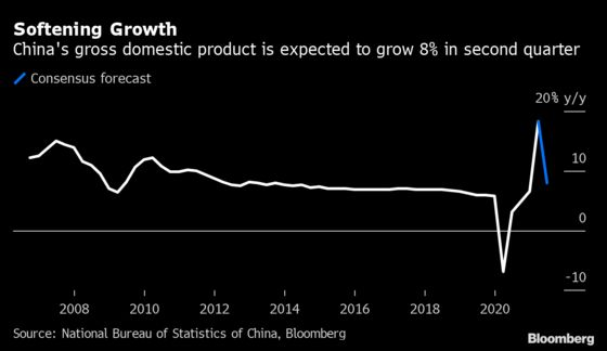 China's Slowing V-Shaped Economic Recovery Sends Global Warning