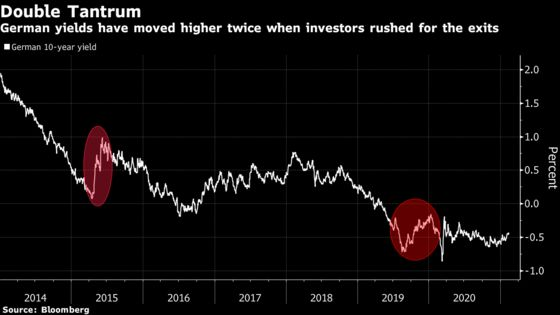 Taper Tantrum to VAR Shock: When the Next Bond Rout Is Coming
