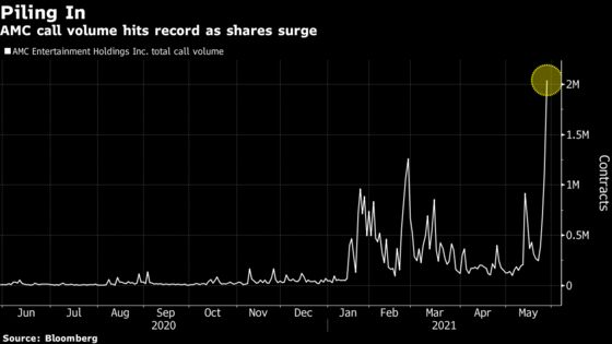 AMC Flywheel Effect Hits a Snag Despite Record Call Volume