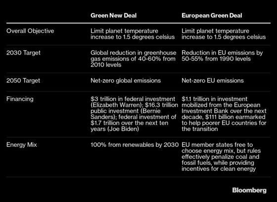 How to Get a Green Deal Done: Europe's Lessons for U.S. Democrats