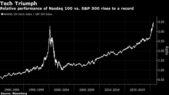 FOMO Redrawing U.S. Stock Charts as Investors 'Ride the Wave'
