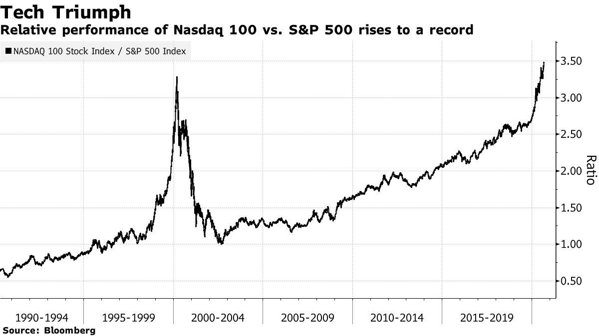 Relative performance of Nasdaq 100 vs. S&P 500 rises to a record