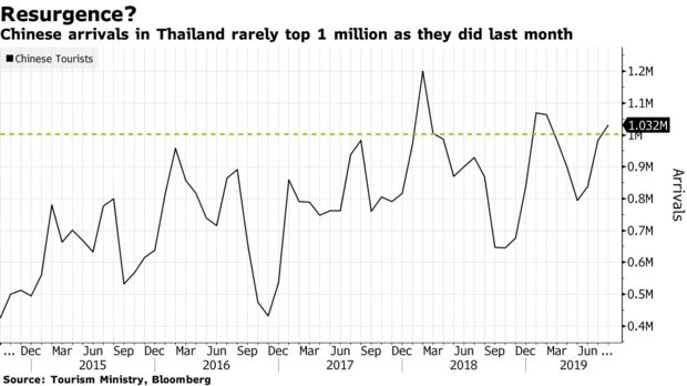 Chinese arrivals in Thailand rarely top 1 million as they did last month