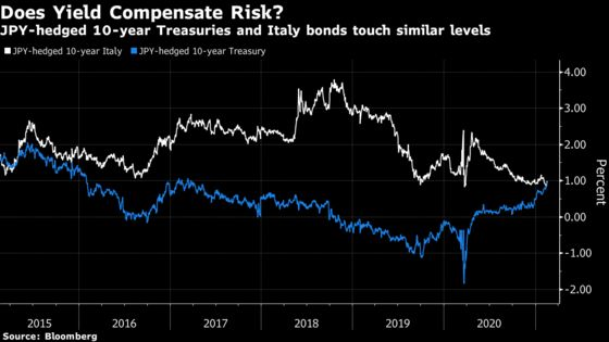 Treasuries Now Rival Italian Bonds for Japan's Yield Hunters
