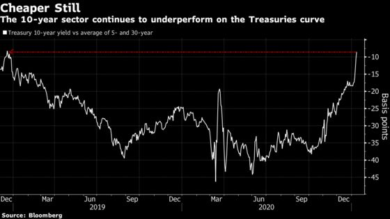 Treasury Auctions Test Appetite for Highest Yields Since March