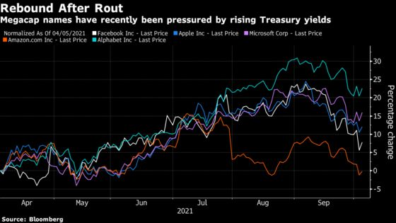 Big Tech Rebounds as Bulls See Buying Opportunity in Selloff