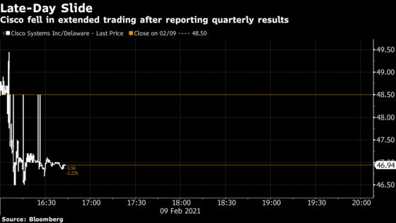 Cisco Shares Fall After CEO Says Pandemic Drag Is Lingering
