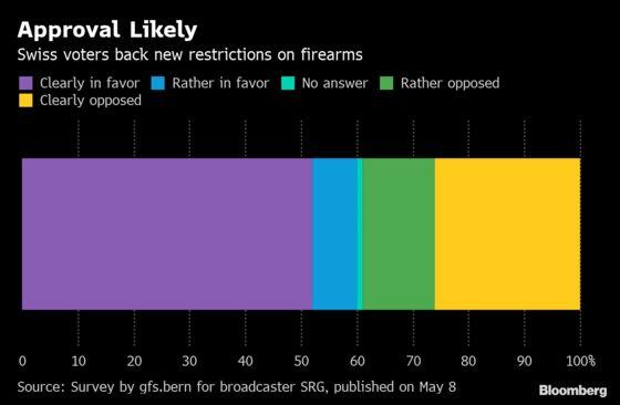Swiss Vote on Gun Control Fires Up Spirit of William Tell