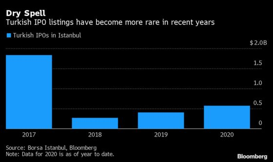 Debt-Ridden Group Readies for Turkey's Biggest IPO in Years