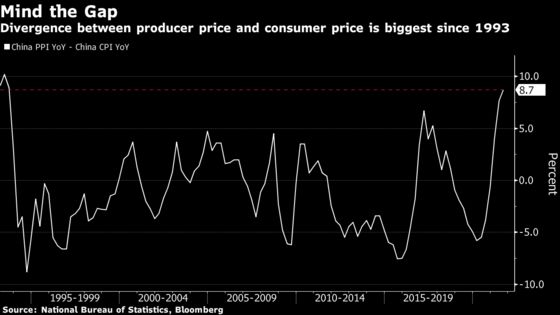 China Factory Inflation Surge to Add Pressure to Global Prices