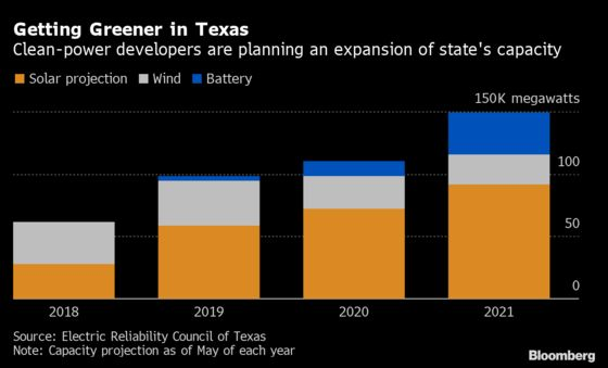 Texas Renewables Defy GOP Backlash With $20 Billion in Projects
