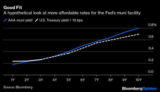 Fed Should Act Like HEROES With Municipal Bonds