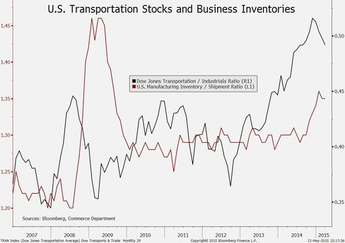 Dow transports & business inventories