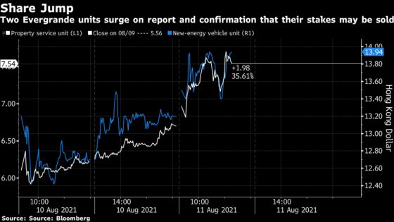 China Evergrande Soars After Confirming Talks to Sell Assets