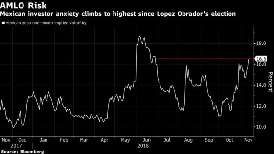 Wall Street's Anxiety Over AMLO Is Running at Post-Election High