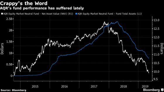 AQR's Asness Is Right. It's a `Crappy' Time for Factor Investing