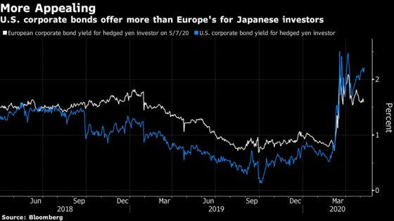 U.S. Credit is Best Value for Japan Funds, State Street Says