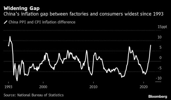 China's Factory Inflation at 2008 High Adds to Global Pressures