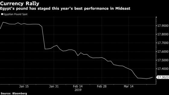 World's Deepest Rate Cuts Beckon in Egypt