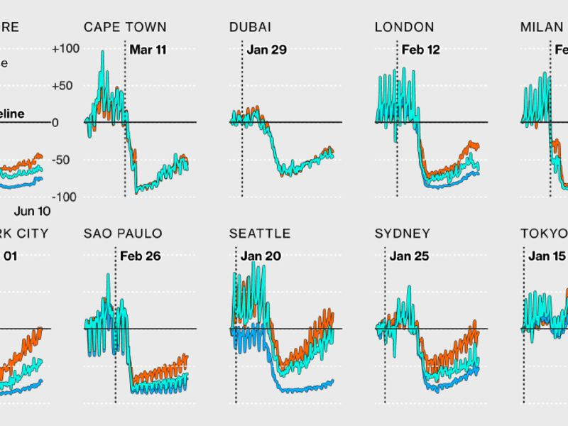 relates to Pandemic Travel Patterns Hint at Our Urban Future